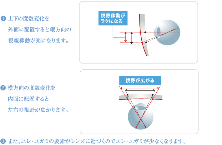 2ブーム設計の説明