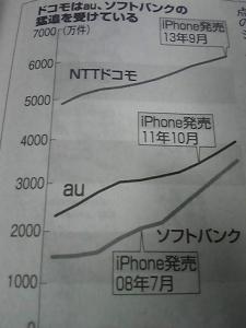 140409_Docomo値下げ