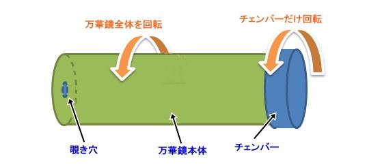 回転方法図解