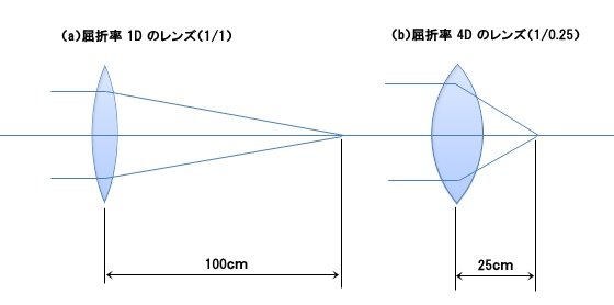 屈折率の違い