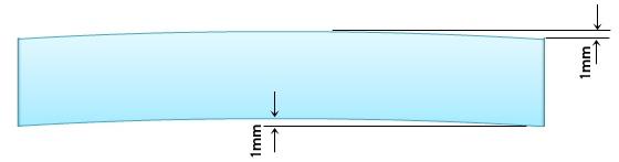 弧を描くカットライン