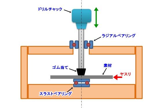 円形素材用端面加工機