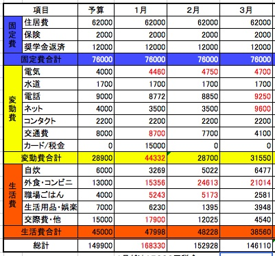 2014年3月収支