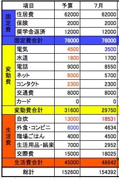 2014年7月収支