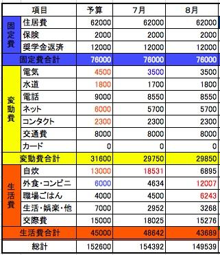2014年8月収支