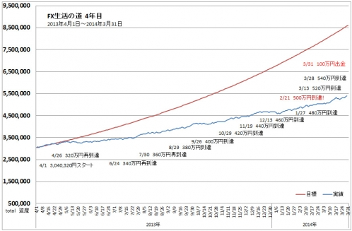 TOTAL収支表進捗グラフ2014年3月