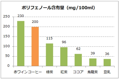 コーヒー他飲料のポリフェノール含有率