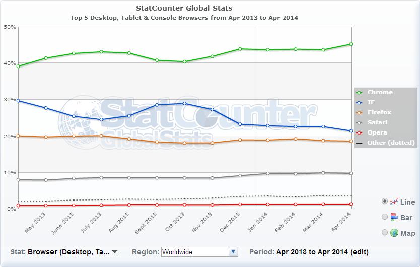StatCounter ブラウザTop 5 世界 2013.04~2014.04