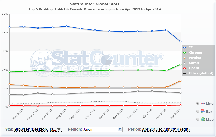 StatCounter ブラウザTop 5 日本 2013.04~2014.04
