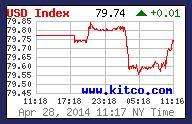 apr 29 2014 dollar
