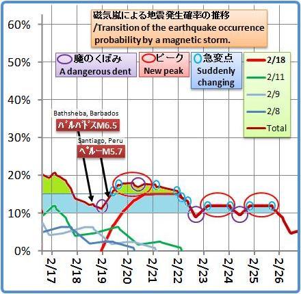 磁気嵐解析1053b27