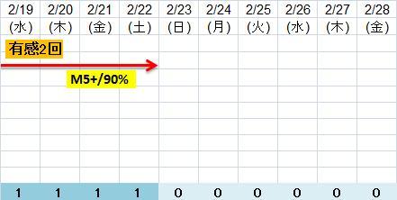 震度の予測433n22n8i