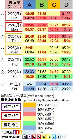 磁気嵐解析1053c29a