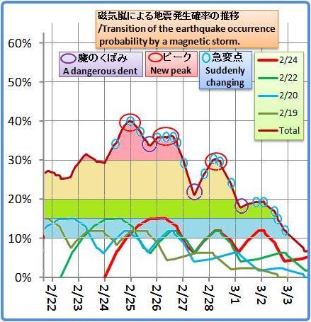 磁気嵐解析1053b30