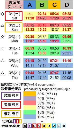 磁気嵐解析1053c31a