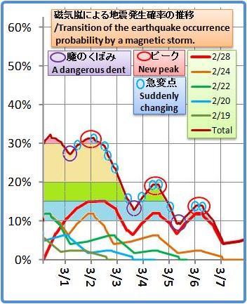 磁気嵐解析1053b31
