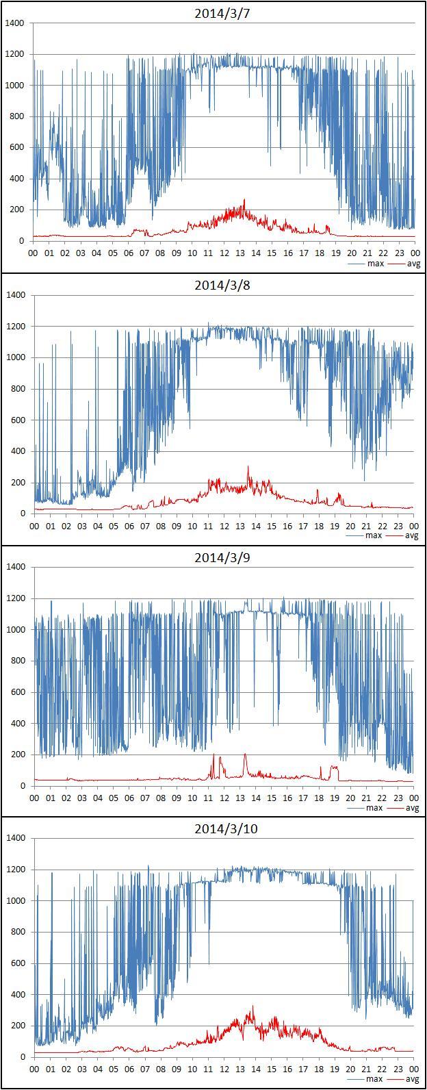 震度の予測433n22n8m3k