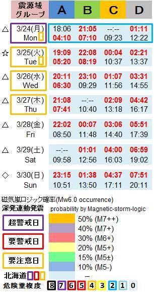 磁気嵐解析1053c31g