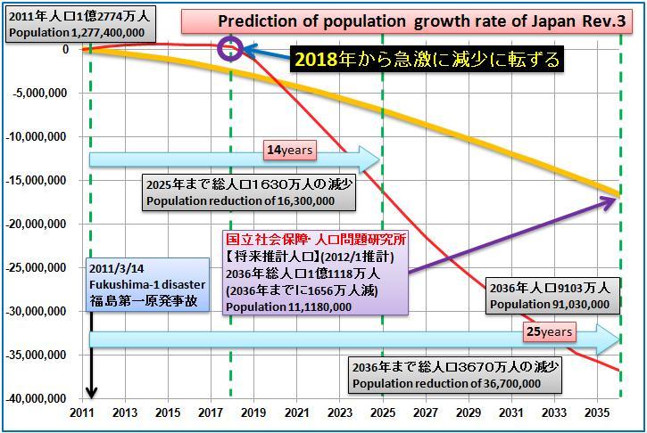 日本の人口5