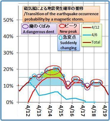 磁気嵐解析1053b35