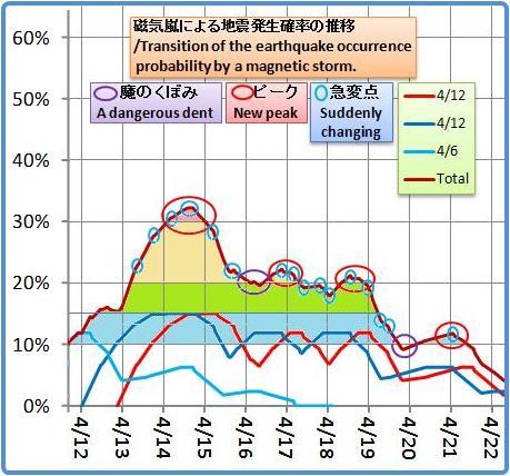 磁気嵐解析1053b36