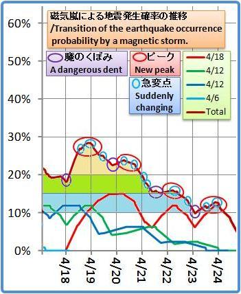 磁気嵐解析1053b37