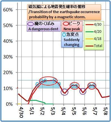 磁気嵐解析1053b39