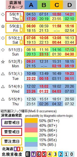 磁気嵐解析1053c41a