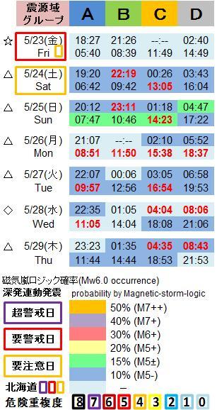 磁気嵐解析1053c44a