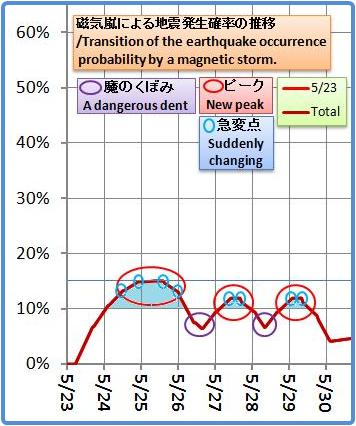 磁気嵐解析1053b44