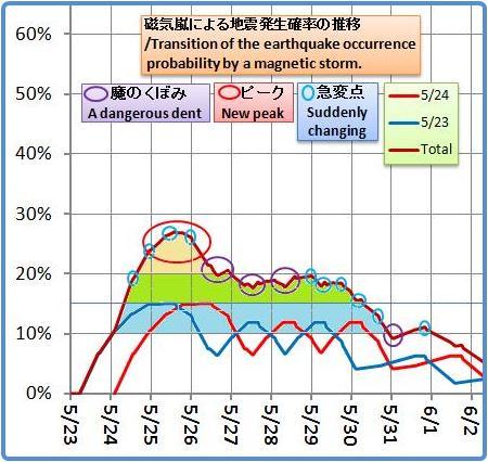 磁気嵐解析1053b45