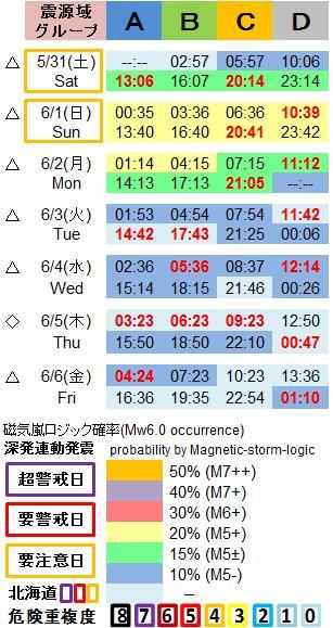 磁気嵐解析1053c46a