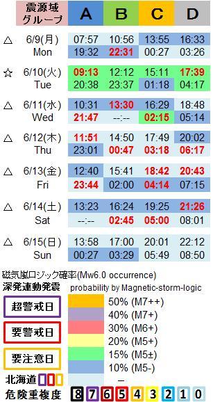 磁気嵐解析1053c47a