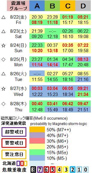 磁気嵐解析1053c49