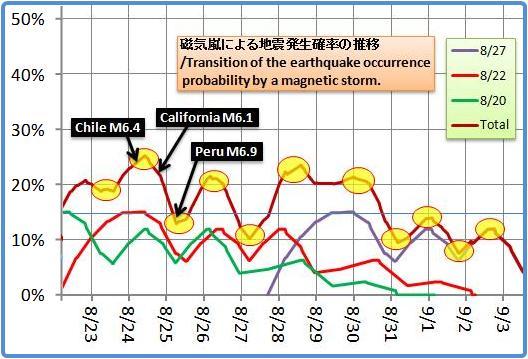 磁気嵐解析1053b50