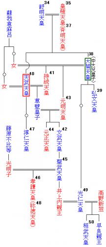 Emperor_familyzu_tree38-50.png
