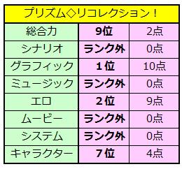 プリズム◇リコレクション! 美少女ゲーム大賞2013