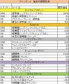 VG竜剣双闘