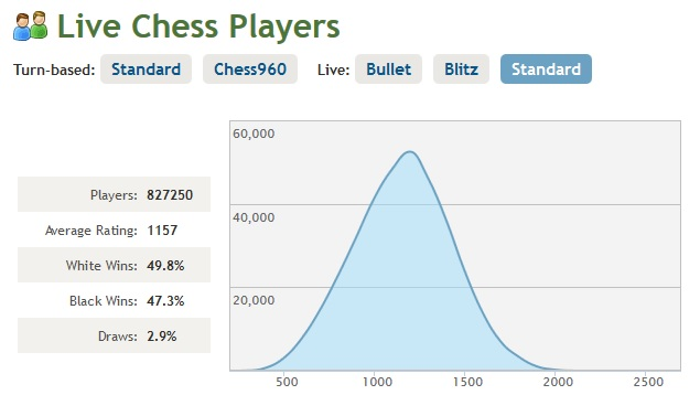 Live chess players
