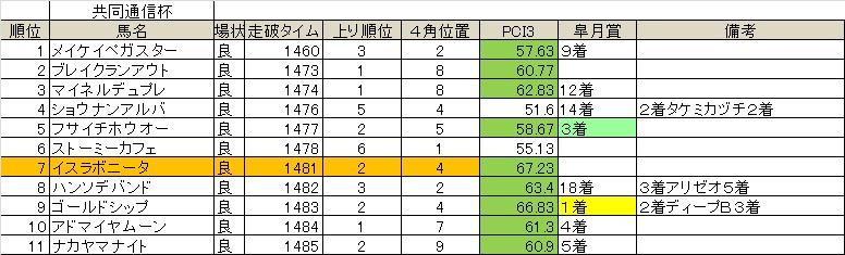 皐月賞09