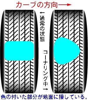 カーブで起こるタイヤの変形