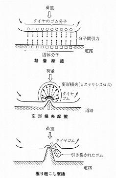 タイヤに発生する3つの摩擦力