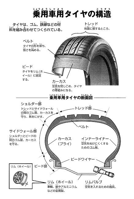 乗用車タイヤの構造