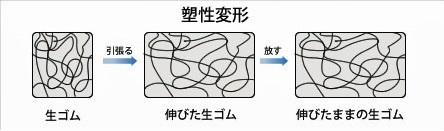天然ゴムの塑性変形