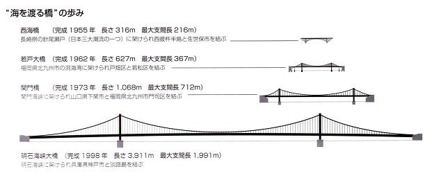 日本の吊橋の変遷