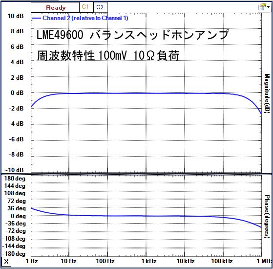 LME49600_balamp周波数特性広域
