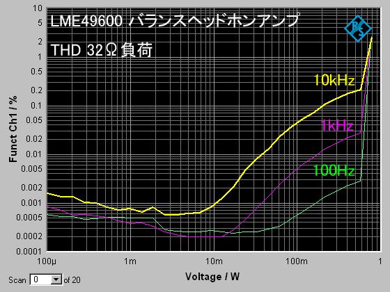 LME49600balhpa_THD_32ohm_freq_20140808214932e04.png