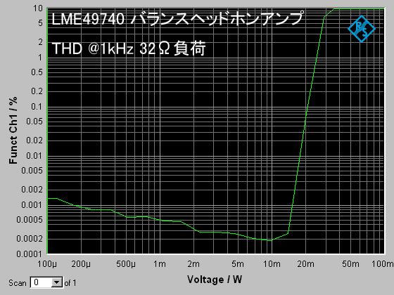 LME49740balhpa_THD_32ohm.png