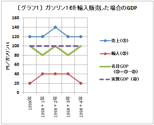 ガソリン1リットル輸入販売経済のグラフ