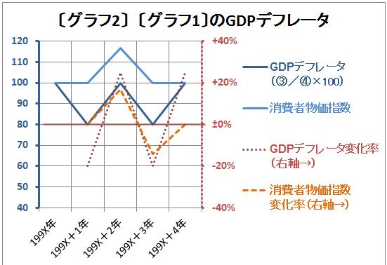 ガソリン1リットル輸入販売経済(物価指数グラフ)